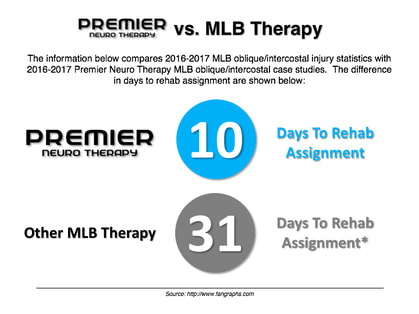 The information below compares 2016-2017 MLB oblique/intercostal injury statistics with 2016-2017 Premier Neuro Therapy MLB oblique/intercostal case studies.  The difference in days to rehab assignment are shown below.